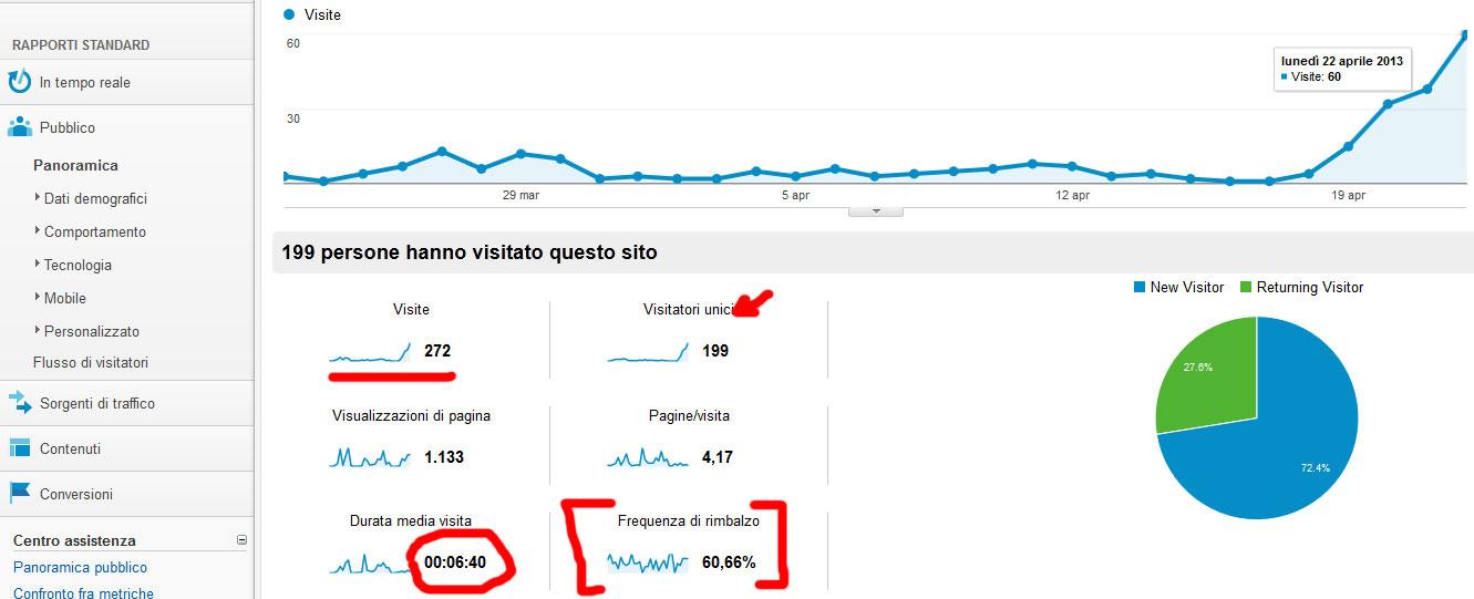 traffico internet visite web